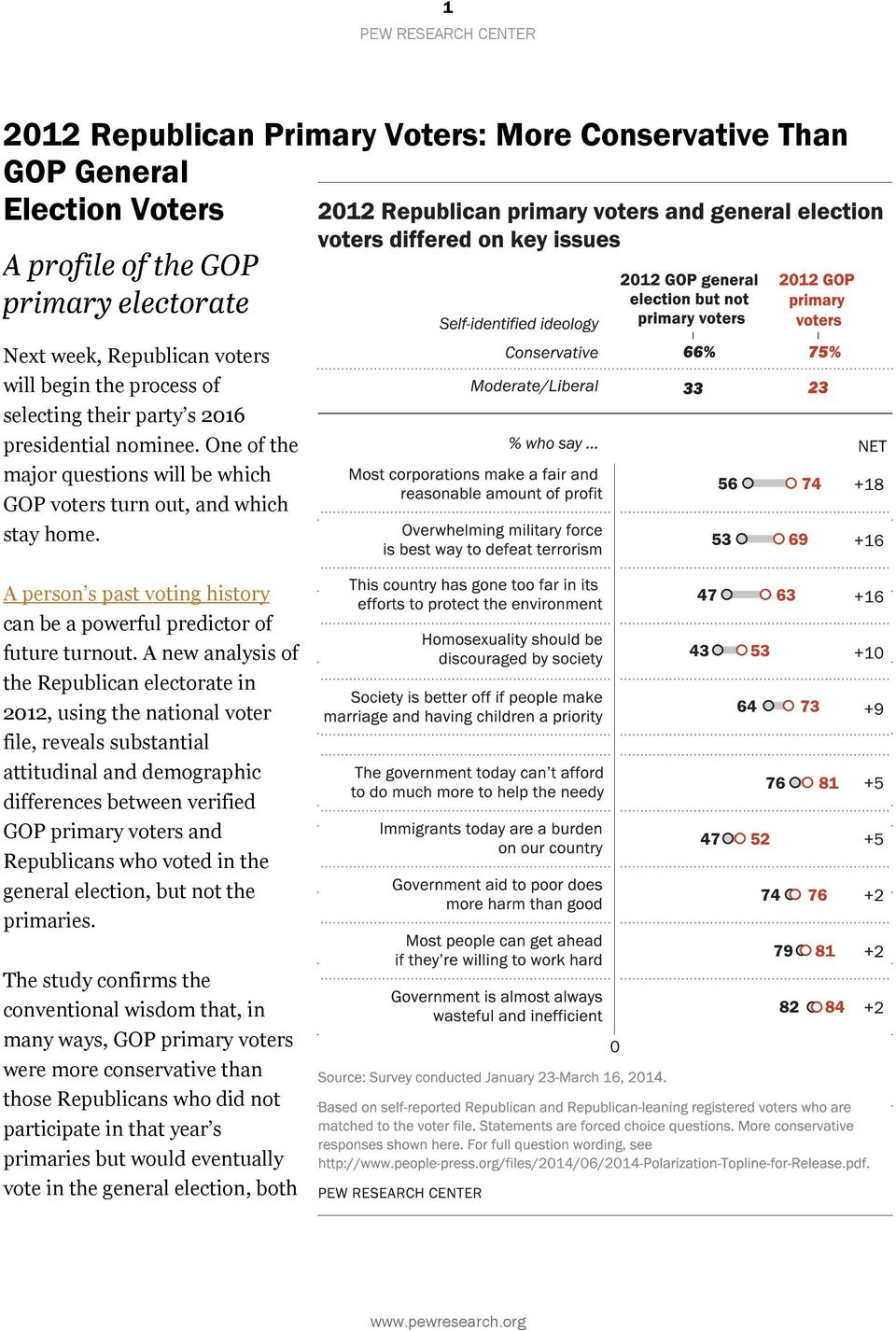 A new analysis of the Republican electorate in 2012, using the national voter file, reveals substantial attitudinal and demographic differences between verified GOP primary and Republicans who voted