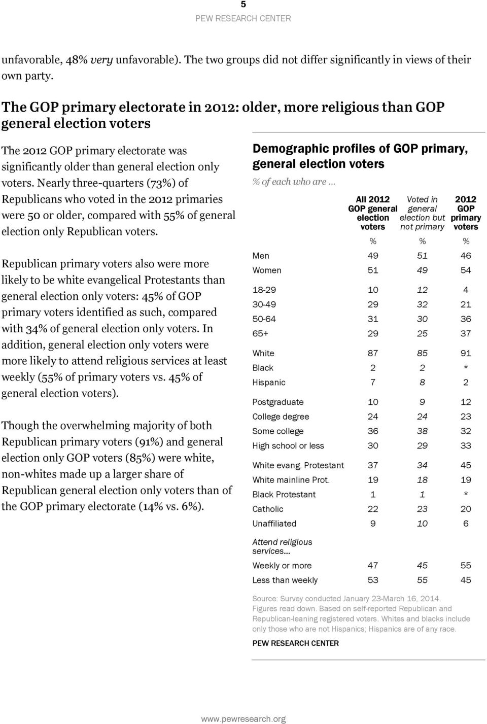 Republican primary also were more likely to be white evangelical Protestants than general election only : 45% of GOP primary identified as such, compared with 34% of general election only.