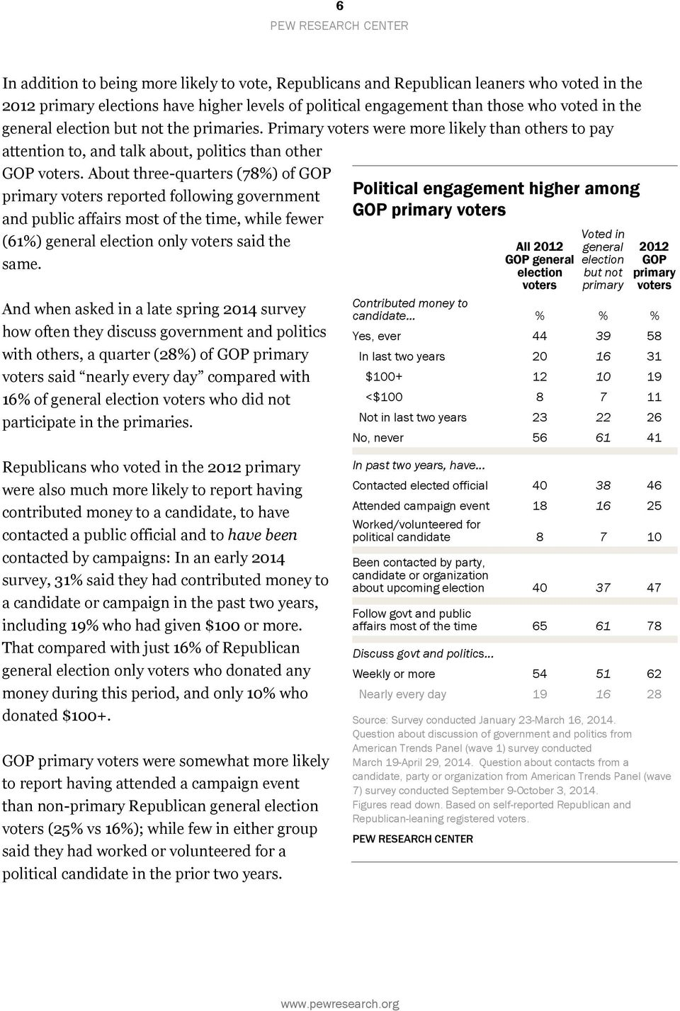 About three-quarters (78%) of GOP primary reported following government and public affairs most of the time, while fewer (61%) general election only said the same.
