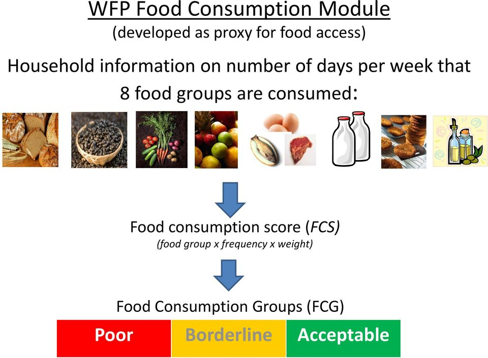 groups are consumed: Food consumption score (FCS) (food group x