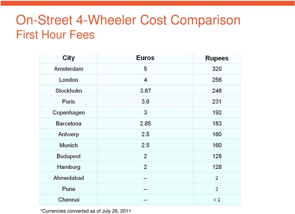 Hour Fees *Currencies