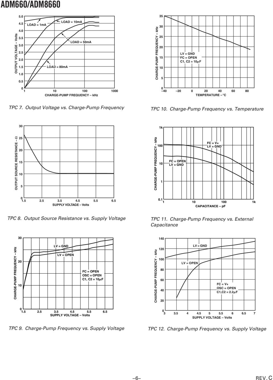 k CAPACITANCE pf TPC 8. Output Source Resistance vs. Supply Voltage TPC. Charge-Pump Frequency vs.