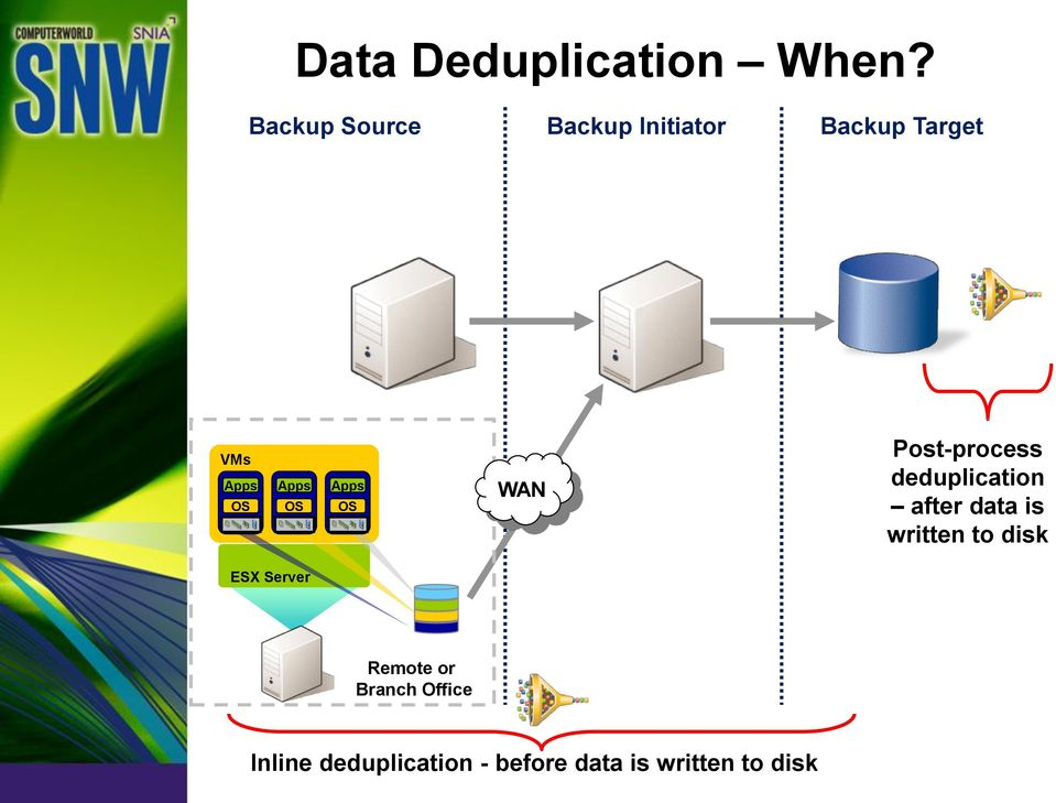 OS Apps OS WAN Post-process deduplication after data is