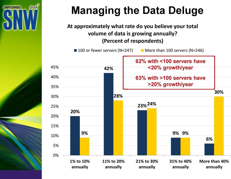 have <20% growth/year 40% 35% 30% 25% 20% 20% 28% 63% with >100 servers have >20% growth/year 23% 24% 30% 15% 10%