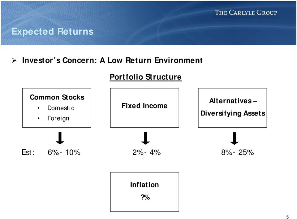 Domestic Foreign Fixed Income Alternatives