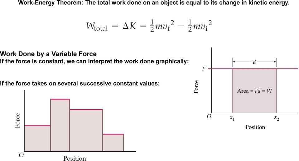 Work Done by a Variable Force If the force is constant, we can