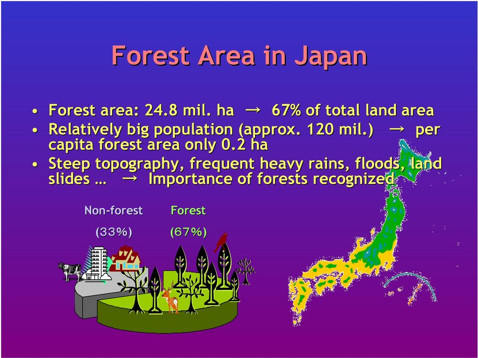 ) per capita forest area only 0.