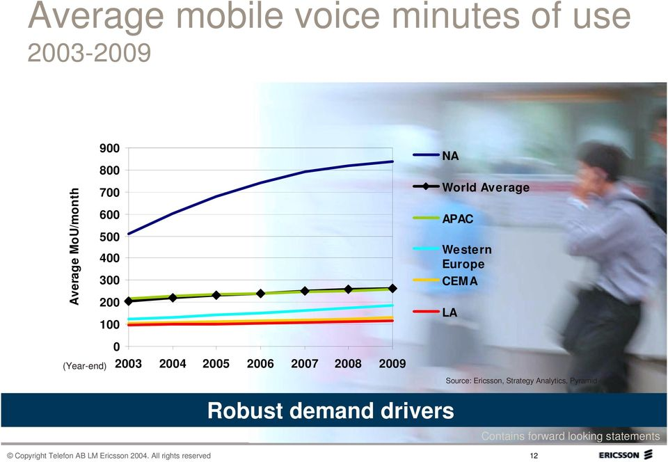 2007 2008 2009 Robust demand drivers Source: Ericsson, Strategy Analytics, Pyramid