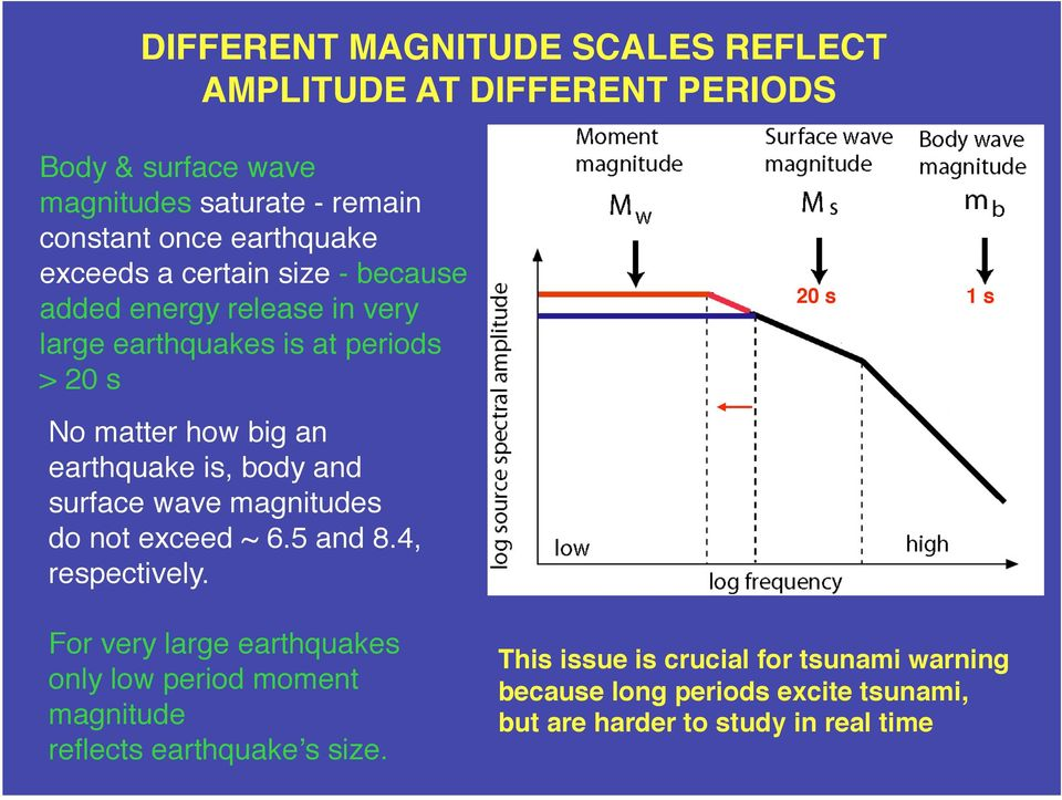 is, body and surface wave magnitudes do not exceed ~ 6.5 and 8.4, respectively.