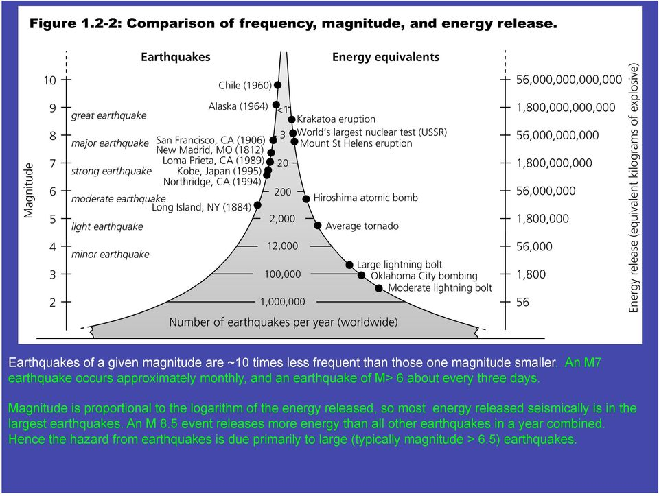 Magnitude is proportional to the logarithm of the energy released, so most energy released seismically is in the largest