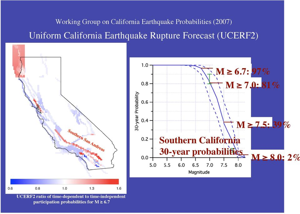0: 81% M 7.5: 39% Southern California 30-year probabilities M 8.