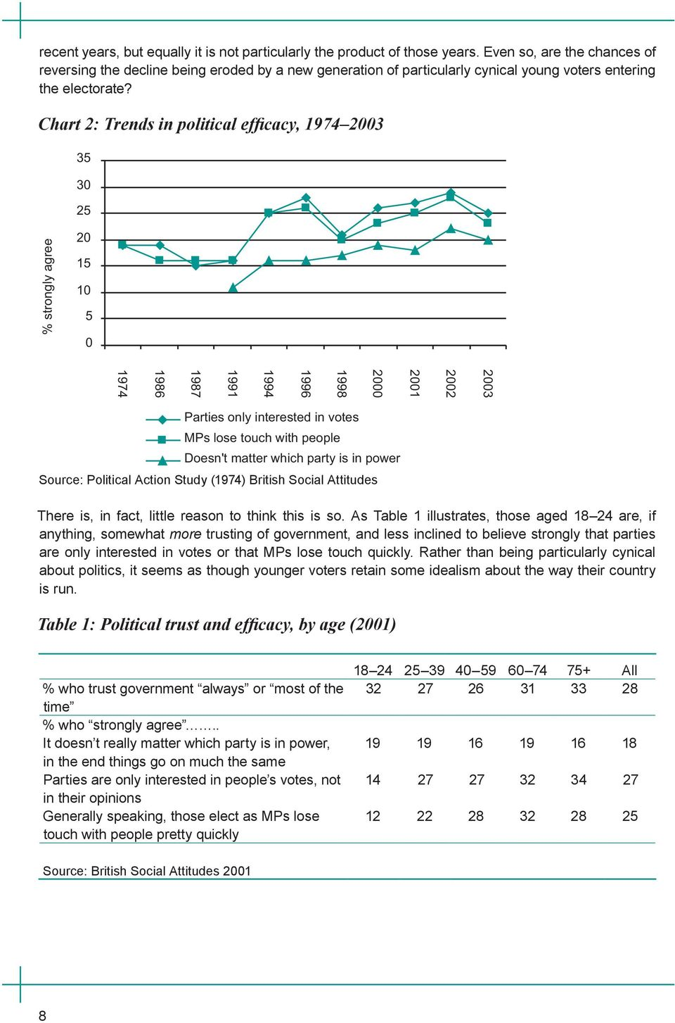 Chart 2: Trends in political efficacy, 1974 2003 Source: Political Action Study (1974) British Social Attitudes There is, in fact, little reason to think this is so.