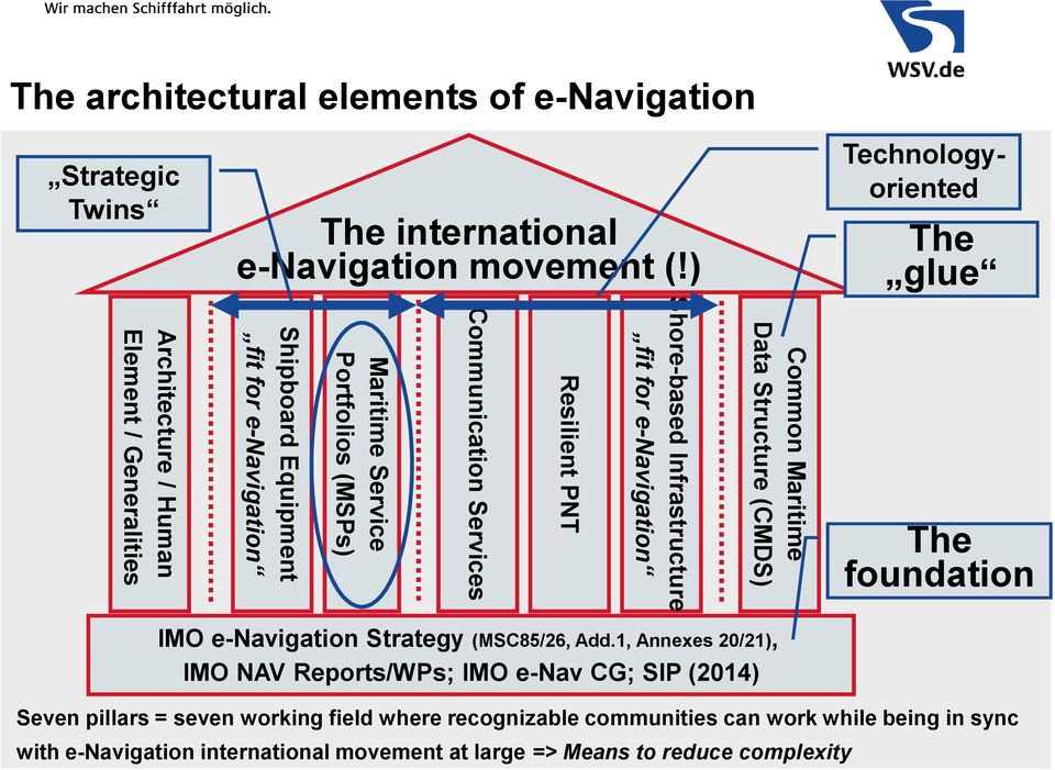 Services Resilient PNT Shore-based Infrastructure fit for e-navigation Common Maritime Data Structure (CMDS) The foundation IMO e-navigation Strategy (MSC85/26, Add.