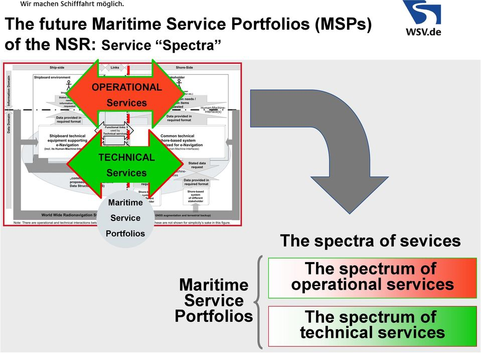 Portfolios Maritime Service Portfolios The spectra of sevices The