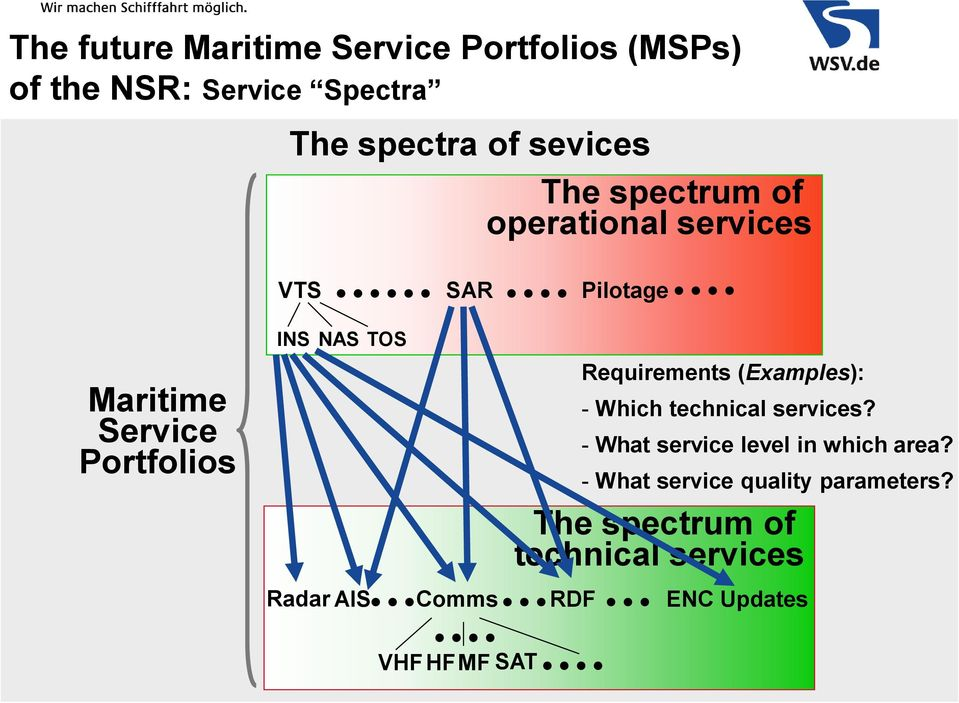 Requirements (Examples): - Which technical services? - What service level in which area?