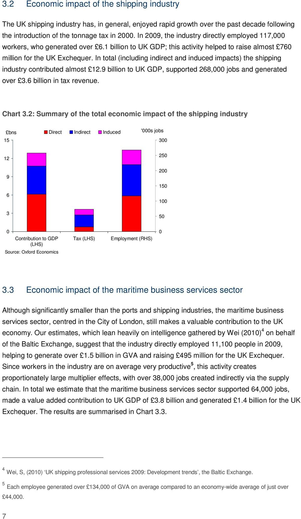 In total (including indirect and induced impacts) the shipping industry contributed almost 12.9 billion to UK GDP, supported 268,000 jobs and generated over 3.6 billion in tax revenue. Chart 3.