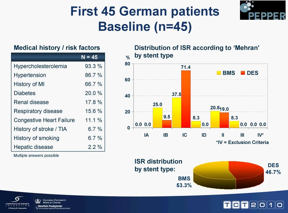 7 % History of smoking 6.7 % Hepatic disease 2.