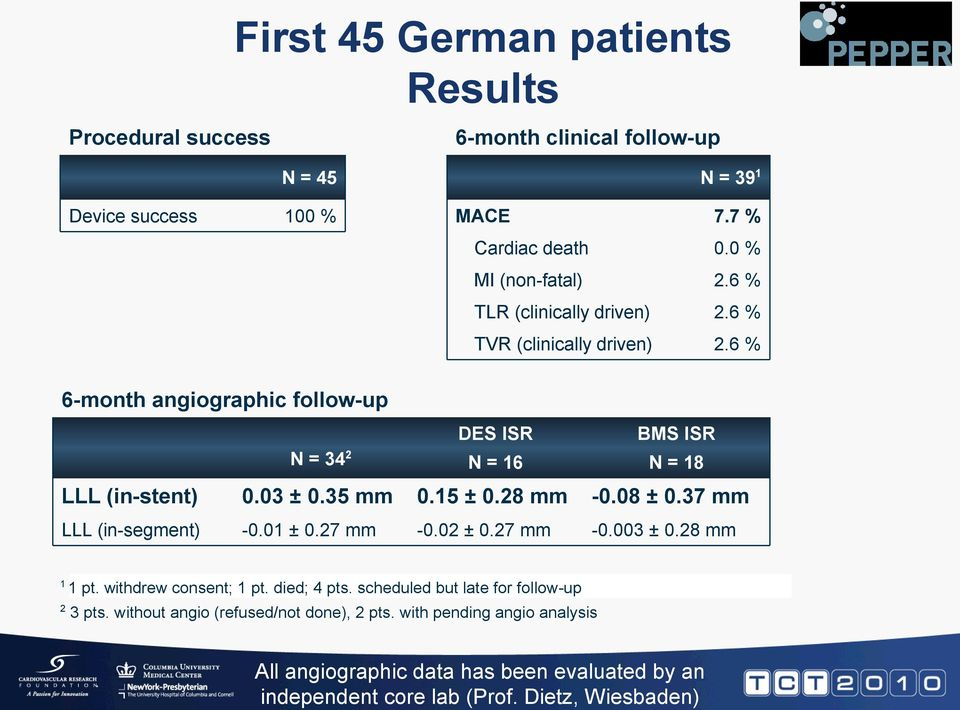 0 % MI (non-fatal) 2.6 % TLR (clinically driven) 2.6 % TVR (clinically driven) 2.