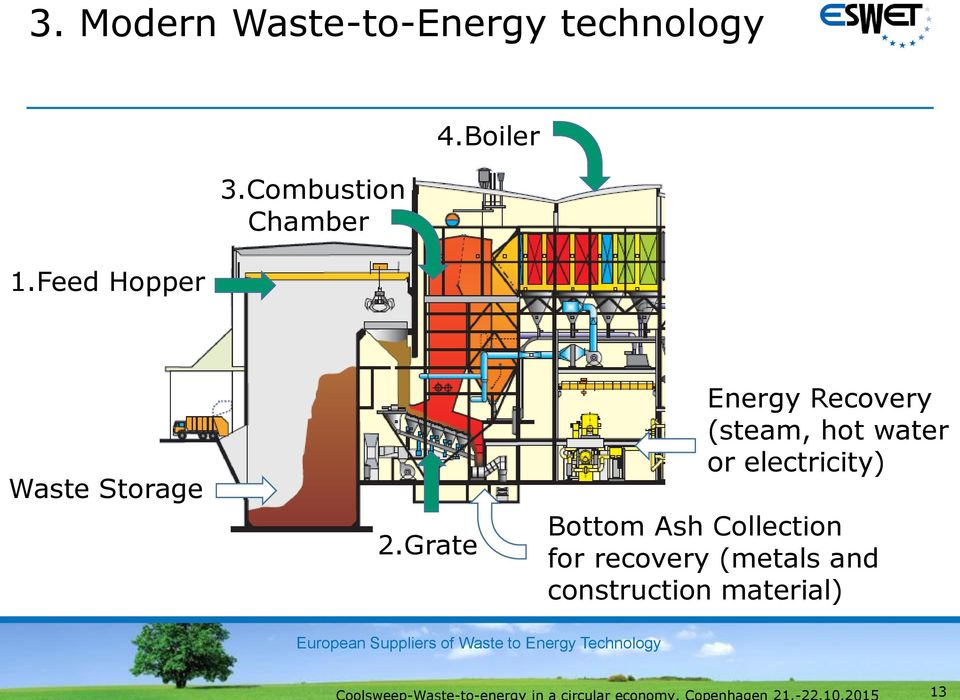 Grate Energy Recovery (steam, hot water or electricity)