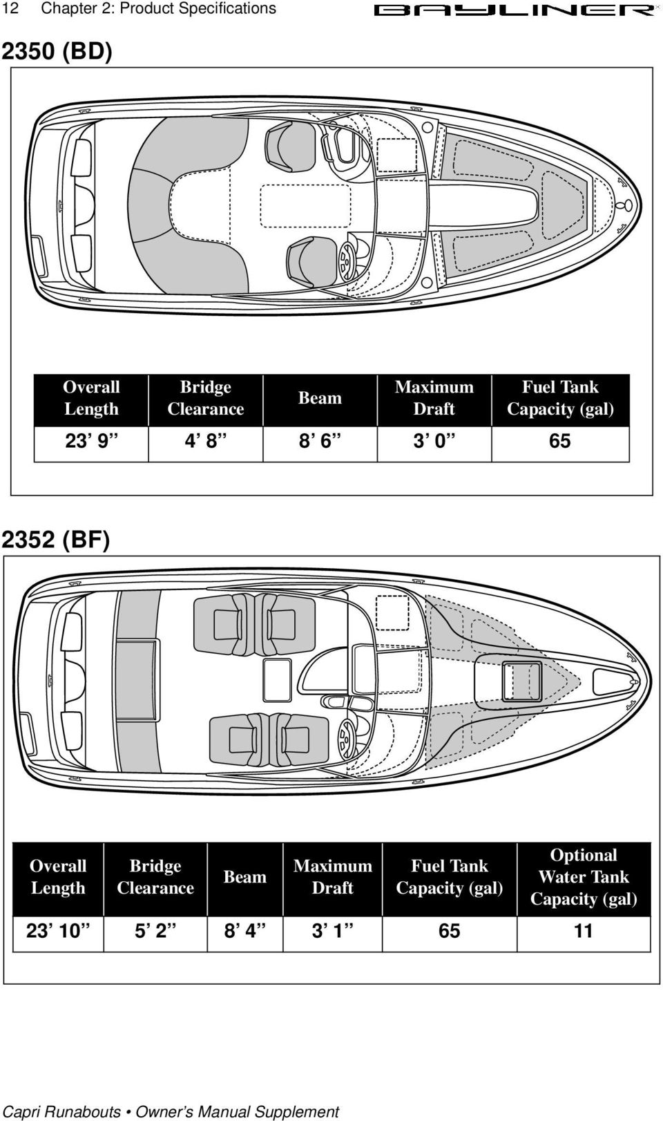 Engine Serial Number Pdf Boston Whaler Wiring Harness 65 2352 Bf Overall Length Bridge Clearance Beam Maximum Draft Fuel