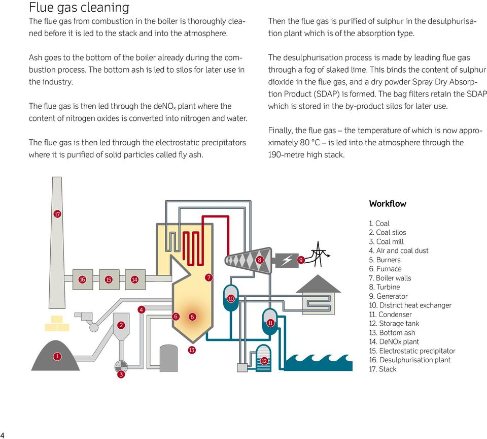 The studstrupvrket chp plant pdf the bottom ash is led to silos for later use in the industry the flue fandeluxe Gallery