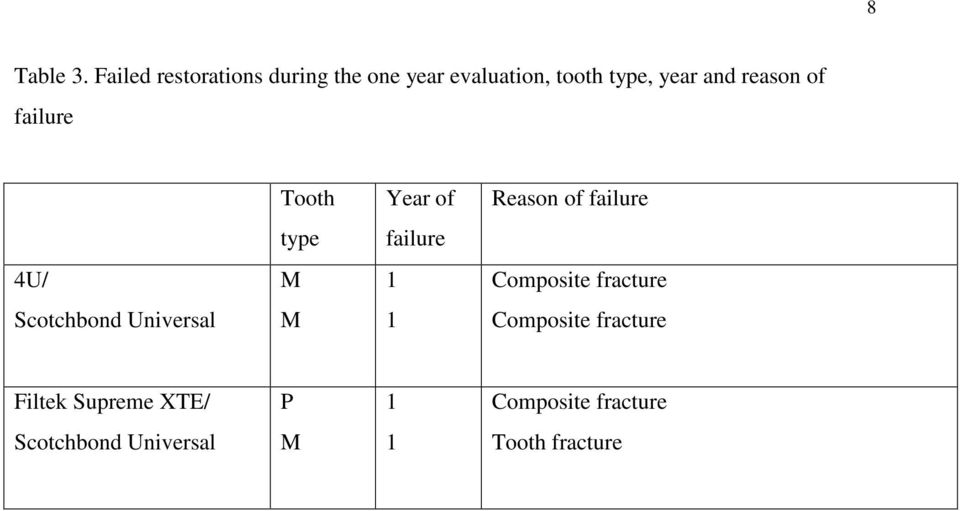 reason of failure Tooth Year of Reason of failure type failure / M 1