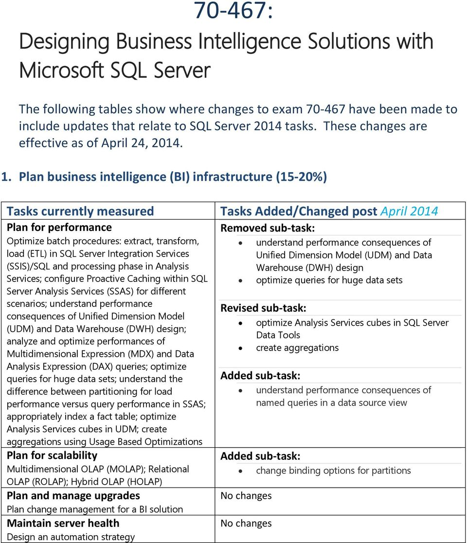 Plan business intelligence (BI) infrastructure (15-20%) Tasks currently measured Tasks Added/Changed post April 2014 Plan for performance Optimize batch procedures: extract, transform, load (ETL) in