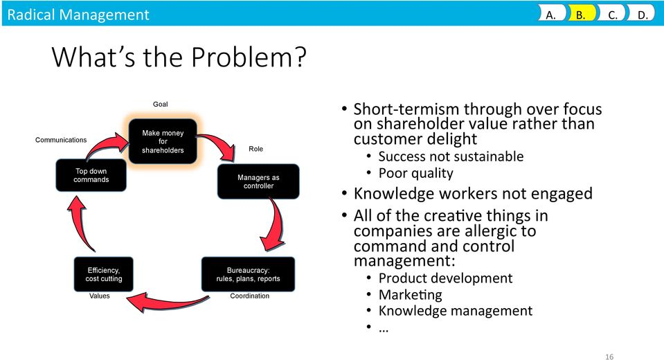 Bureaucracy: rules, plans, reports Coordination Short- termism through over focus on shareholder value rather than customer