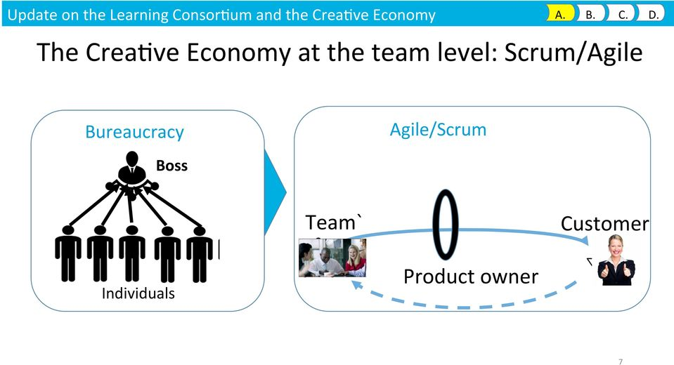 The Crea9ve Economy at the team level: