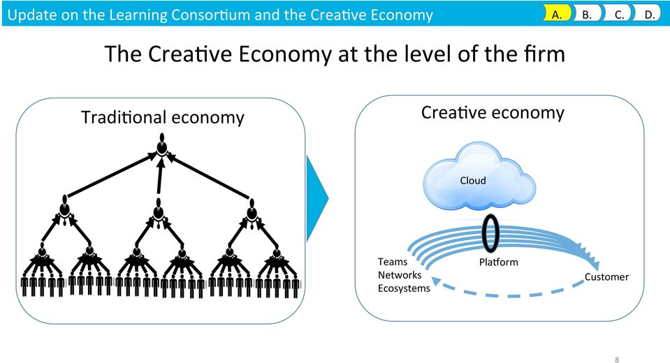 The Crea9ve Economy at the level of the firm