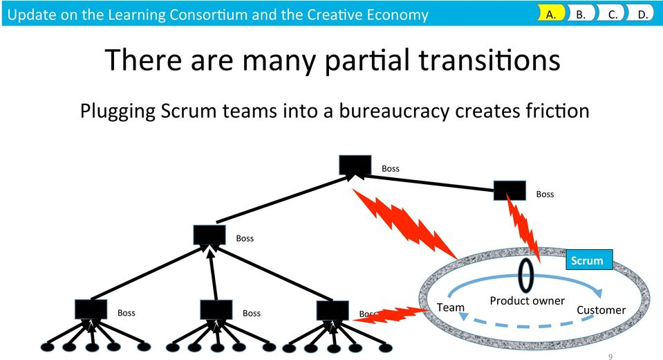 There are many par9al transi9ons Plugging Scrum teams