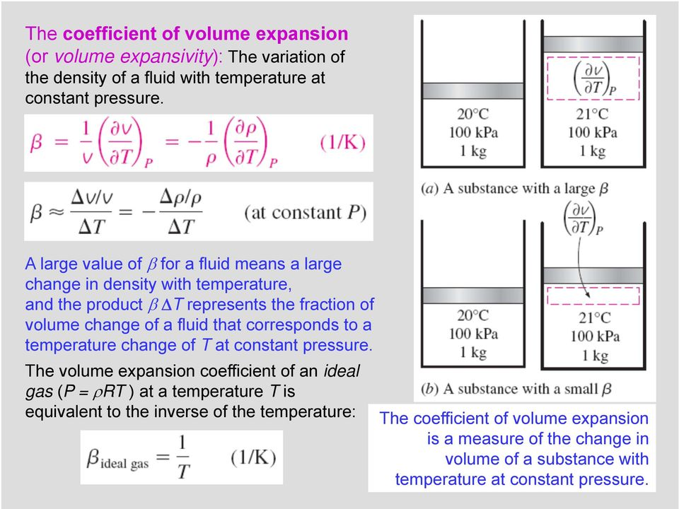corresponds to a temperature change of T at constant pressure.