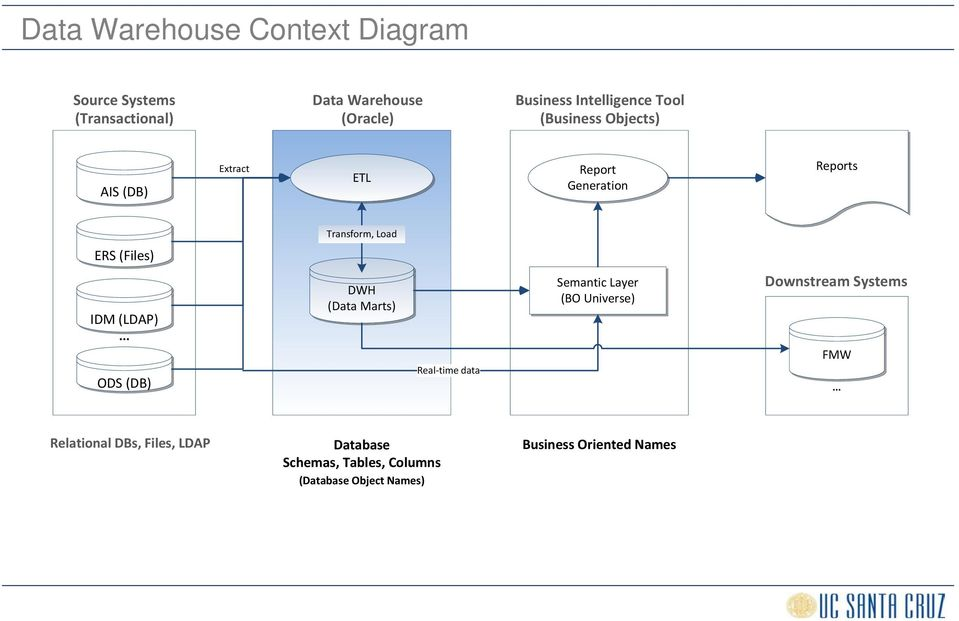 The UCSC Data Warehouse A Cookie Cutter Approach to Data Mart and