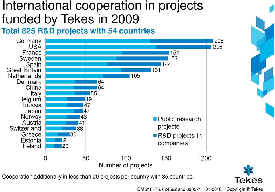 144 131 208 206 Number of projects Cooperation additionally in less than 20