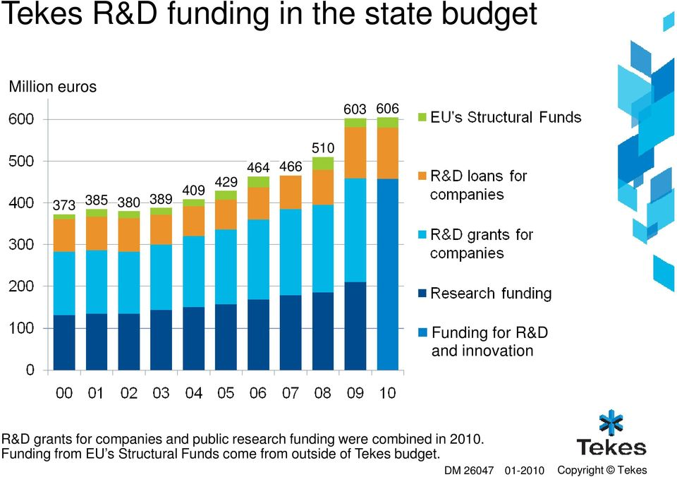 companies and public research funding were combined in 2010.