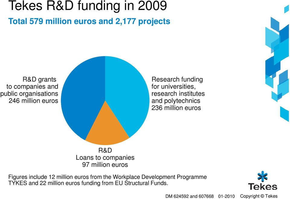 million euros R&D Loans to companies 97 million euros Figures include 12 million euros from the Workplace