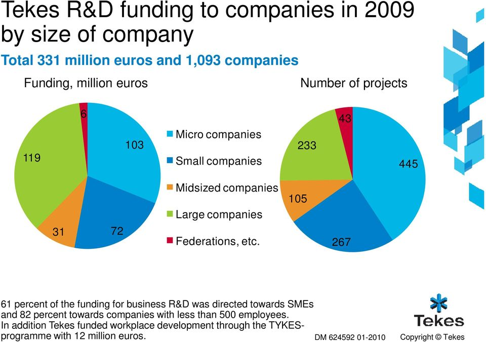 etc. 105 267 61 percent of the funding for business R&D was directed towards SMEs and 82 percent towards companies with less