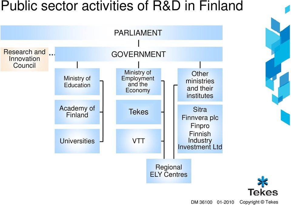 Other ministries and their institutes Academy of Finland Universities Tekes VTT