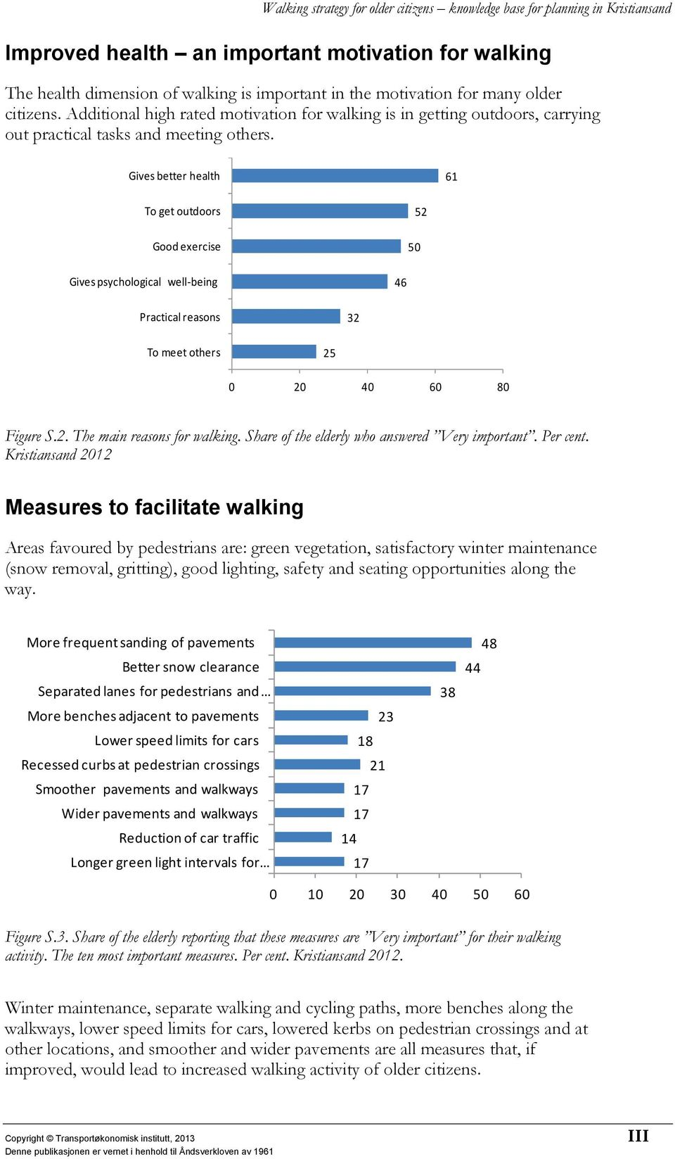 Gives better health 61 To get outdoors 52 Good exercise 50 Gives psychological well-being 46 Practical reasons 32 To meet others 25 0 20 40 60 80 Figure S.2. The main reasons for walking.