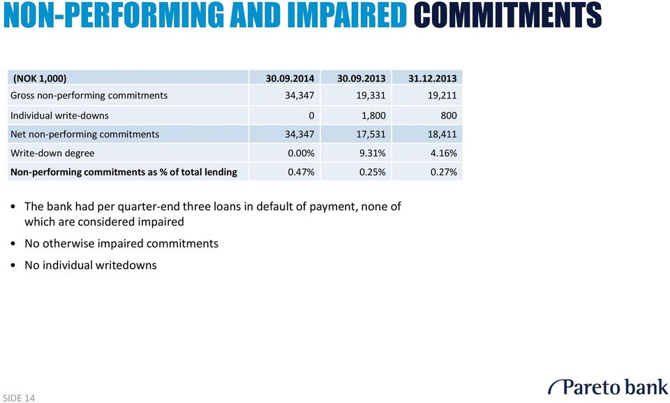 34,347 17,531 18,411 Write-down degree 0.00% 9.31% 4.16% Non-performing commitments as % of total lending 0.47% 0.25% 0.