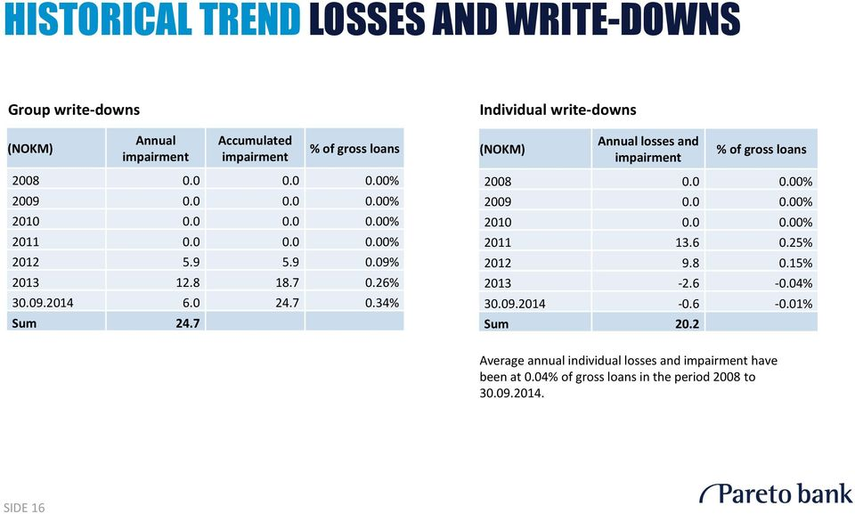 7 Individual write-downs (NOKM) Annual losses and impairment % of gross loans 2008 0.0 0.00% 2009 0.0 0.00% 2010 0.0 0.00% 2011 13.6 0.25% 2012 9.