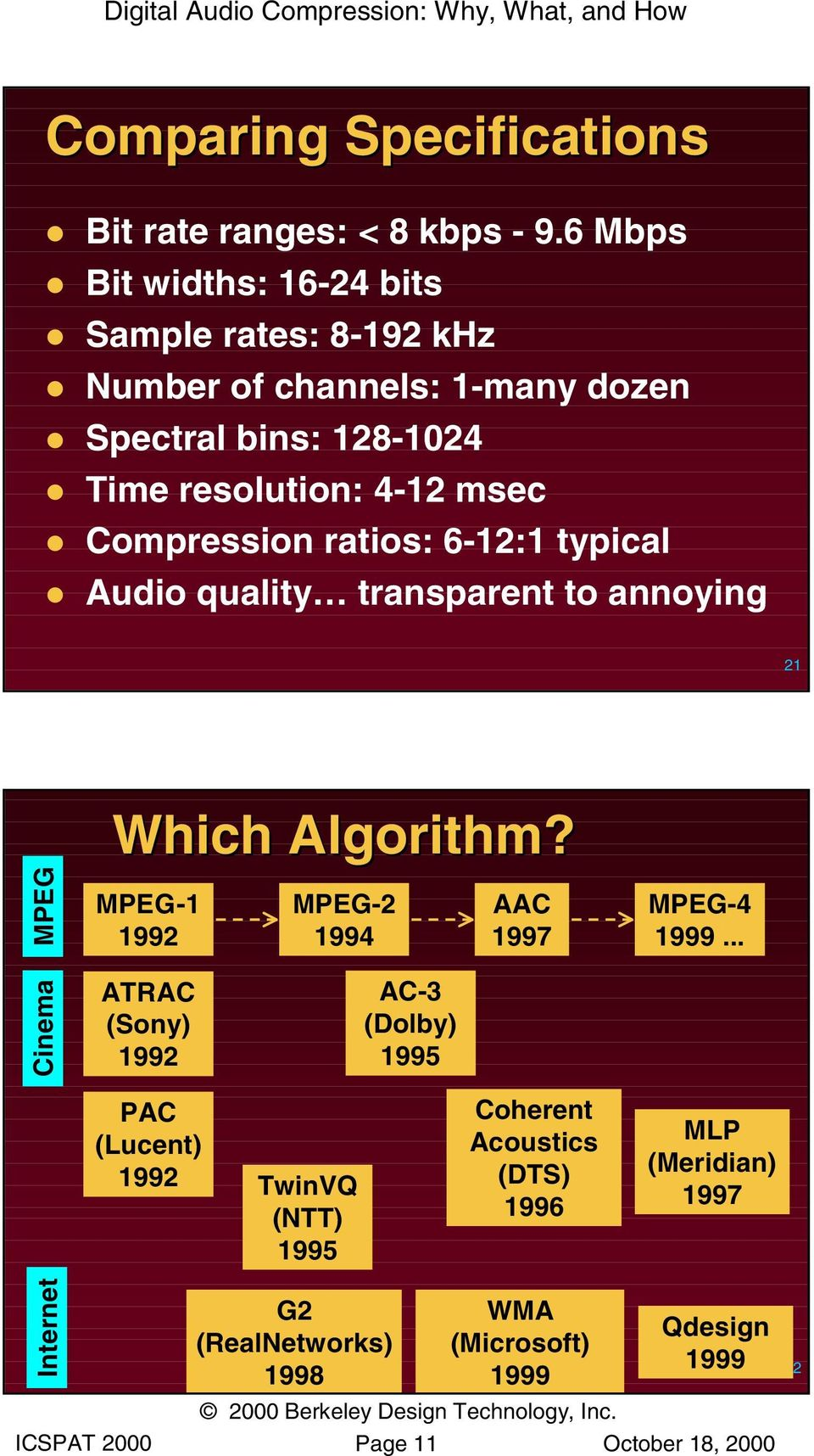 Compression ratios: 6-12:1 typical Audio quality transparent to annoying 21 Internet Cinema MPEG Which Algorithm?