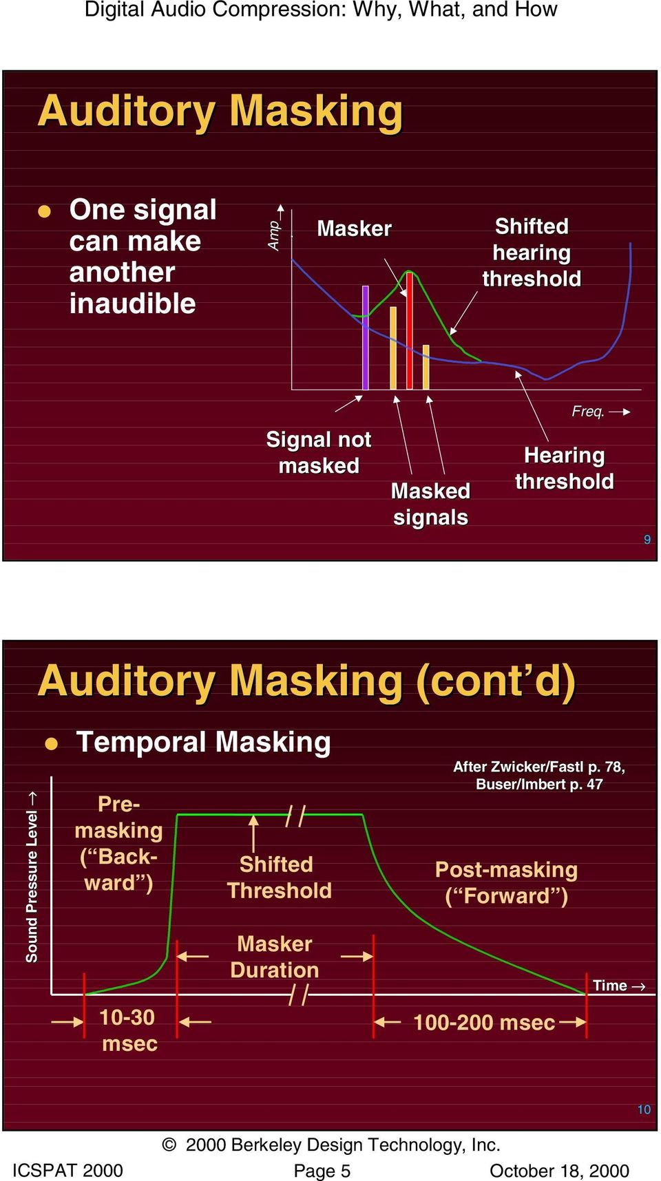 Hearing threshold 9 Sound Pressure Level Auditory Masking (cont d) Temporal Masking Premasking ( Backward )