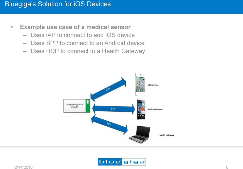 and ios device Uses SPP to connect to an Android