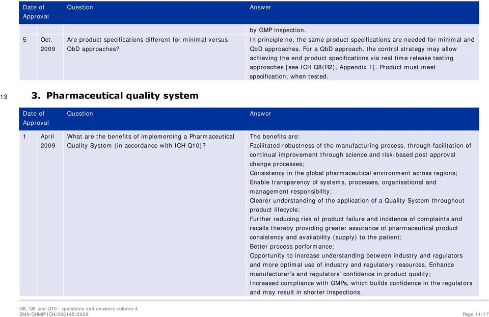 Product must meet specification, when tested. 13 3. Pharmaceutical quality system 1 April What are the benefits of implementing a Pharmaceutical Quality System (in accordance with ICH Q10)?