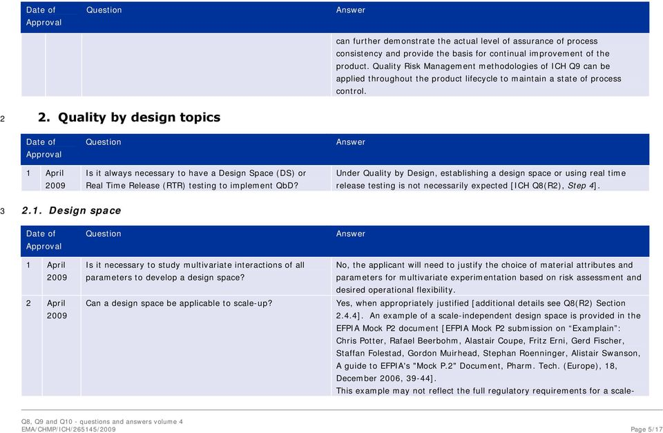 Quality by design topics 1 April Is it always necessary to have a Design Space (DS) or Real Time Release (RTR) testing to implement QbD?