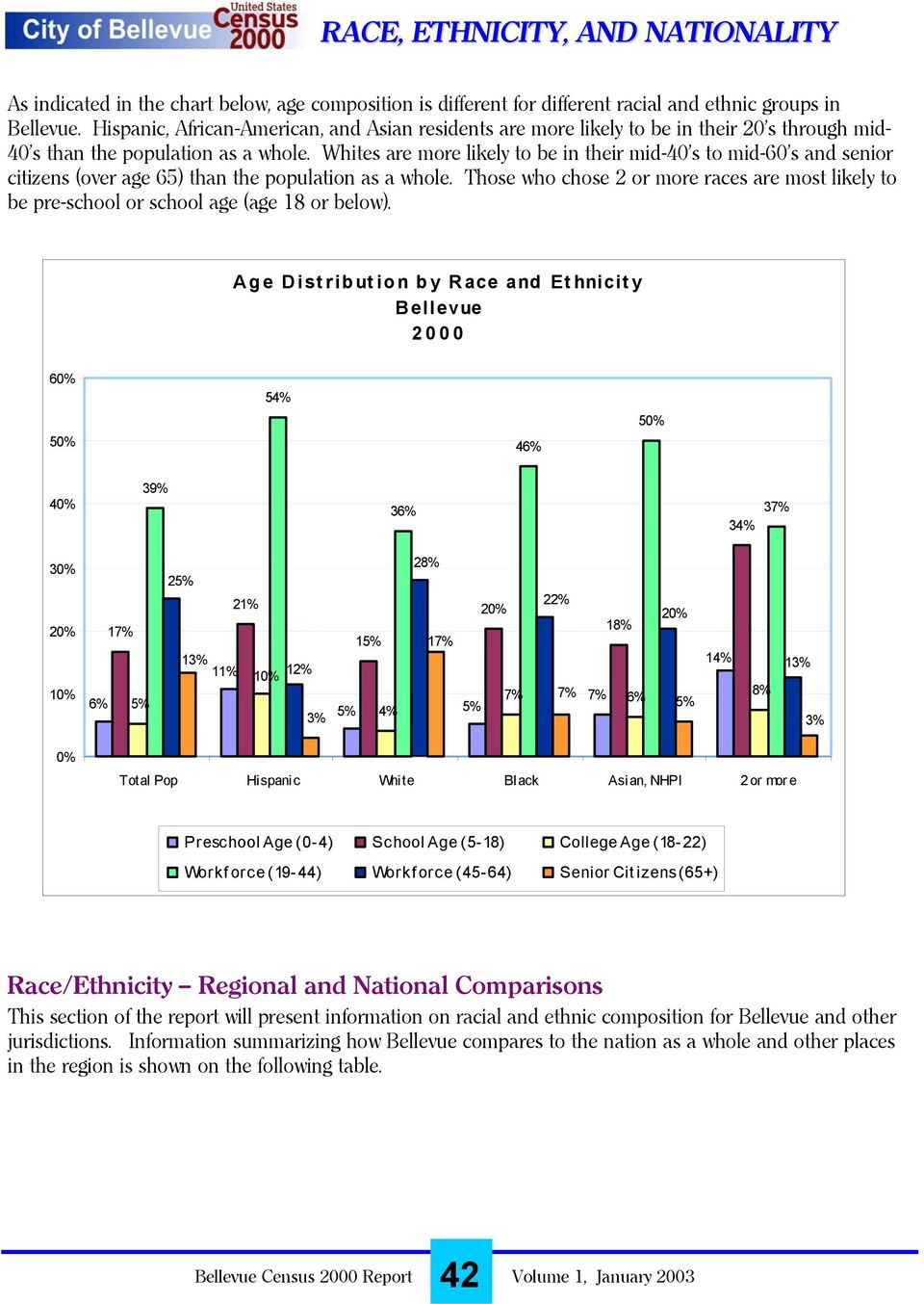 Whites are more likely to be in their mid-40 s to mid-60 s and senior citizens (over age 65) than the population as a whole.