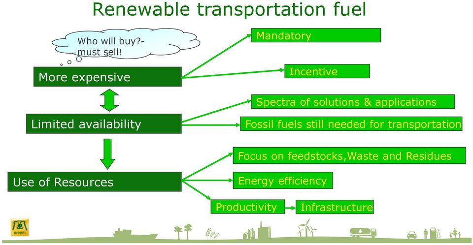 Limited availability Fossil fuels still needed for transportation Focus