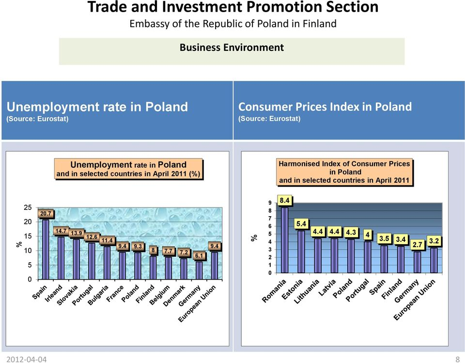 2011 (%) Harmonised Index of Consumer Prices in Poland and in selected countries in April 2011 25 20 15 10 5 0 20.
