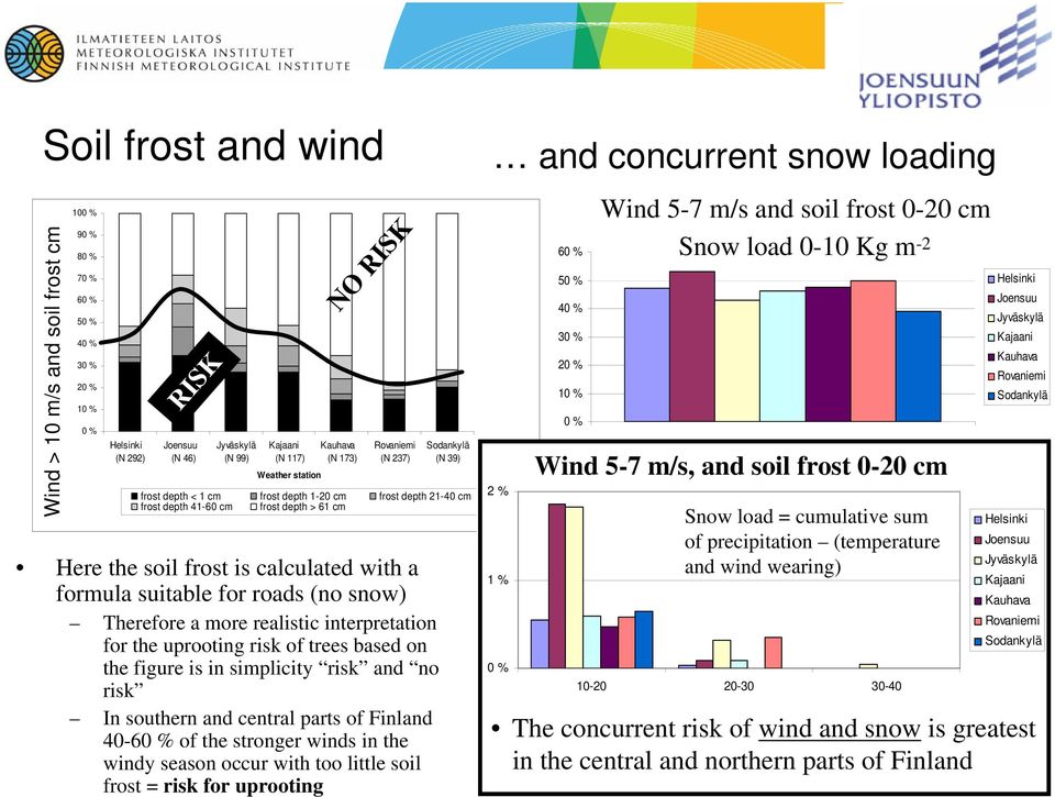 uprooting risk of trees based on the figure is in simplicity risk and no risk In southern and central parts of Finland 40-60 % of the stronger winds in the windy season occur with too little soil